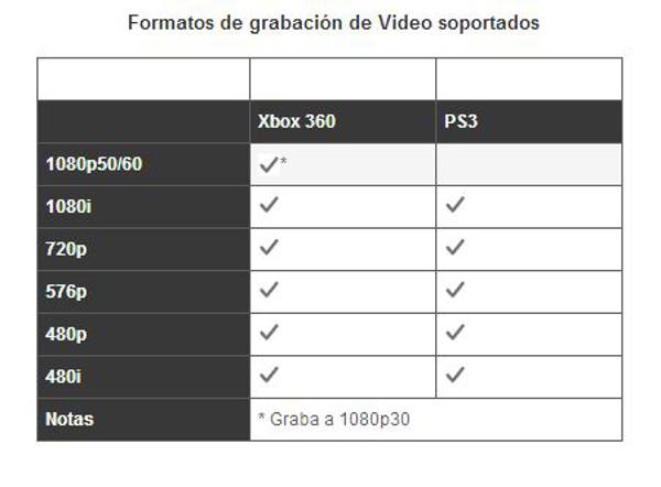 Formatos de grabación de vídeo soportados