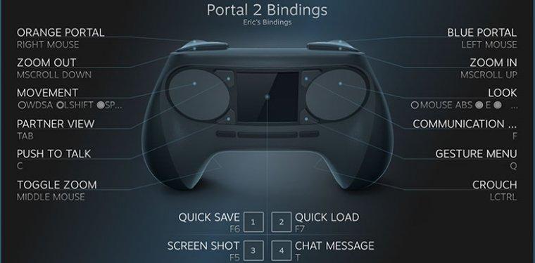 Steam Controller botones