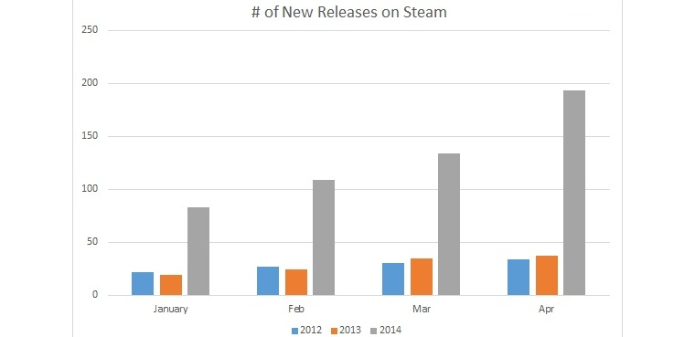 Steam gráfico 2014