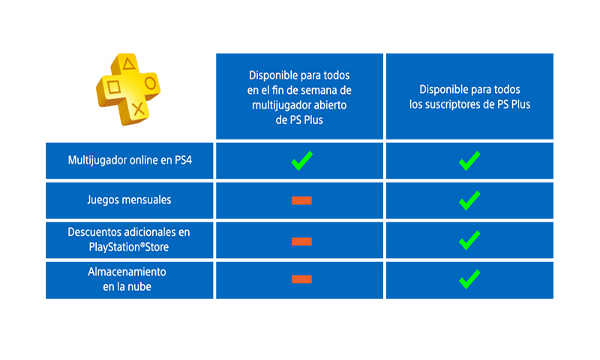 Tabla-funcionalidades PS Plus