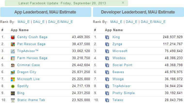 Top 10 Facebook Apps