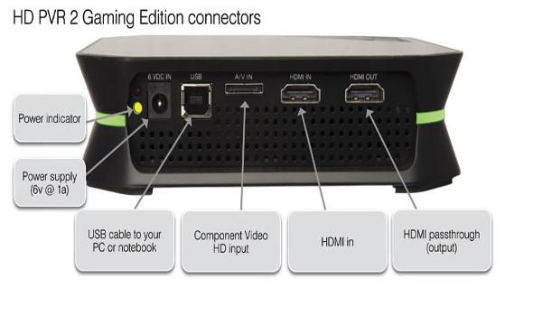 Entradas de alimentación, HDMI, Componentes, y salida USB.