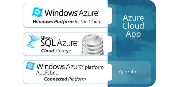 Xbox One usará la nube para crecer Xbox One
