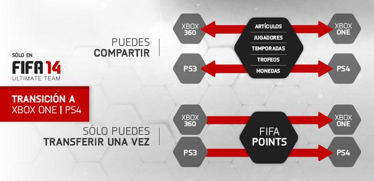 FIFA 14 para PS4 y Xbox One