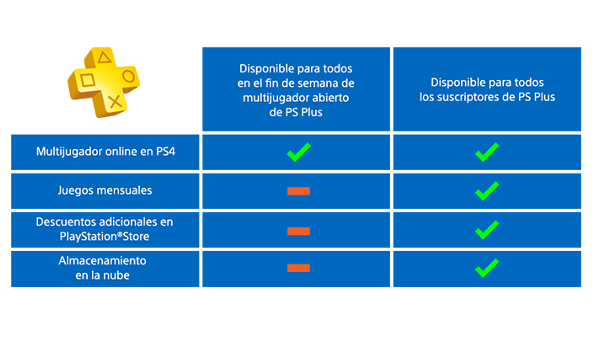 Servicios a los que da acceso el Open Multiplayer Weekend en Ps Plus.