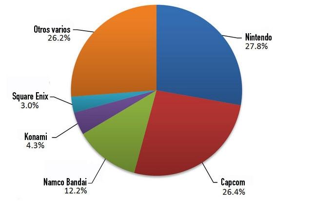 Gráfico de ventas