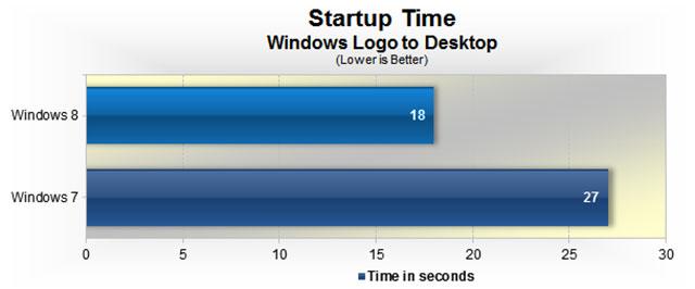 Comparativa Windows 8 - Arranque.